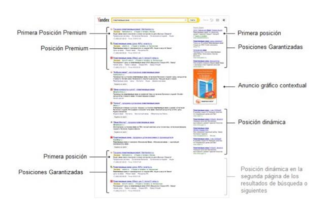Anuncios de Yandex