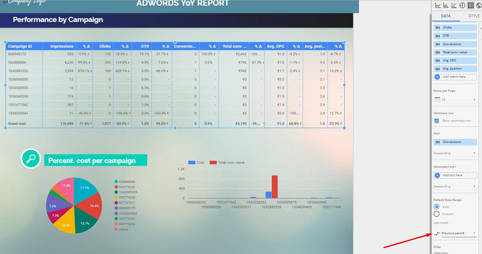 Plantilla GRATIS de Data Studio para Adwords